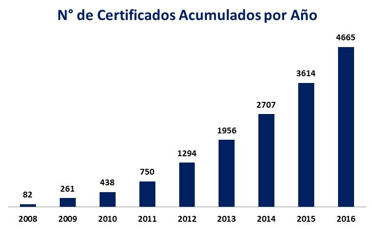 acumulado numero de certificados por año hispanoamerica istqb