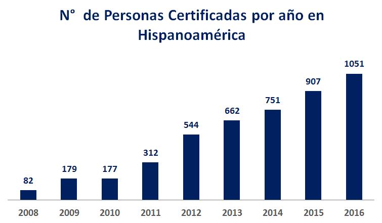 numero de certificados por año Hispanoamerica