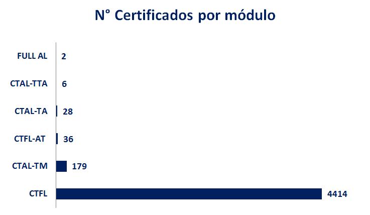 numero de certificados istqb hispanoamerica