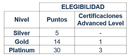 puntos partner program istqb