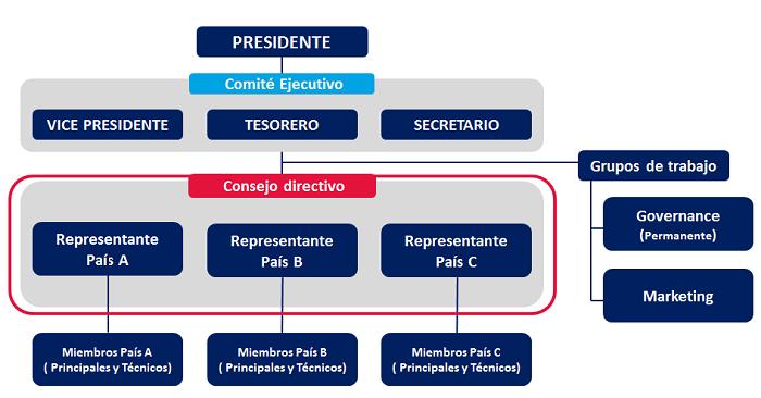 estructura organizacional HASTQB