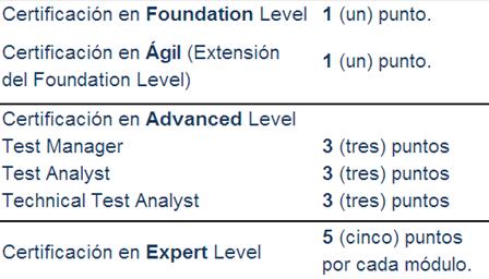 puntos partner program istqb certificaciones