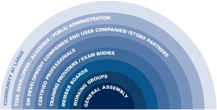 beneficios partner program comunidad istqb