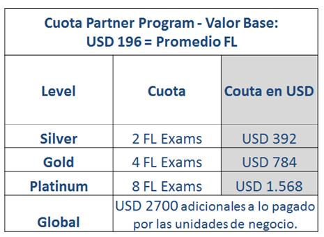 escala de precios partner program istqb
