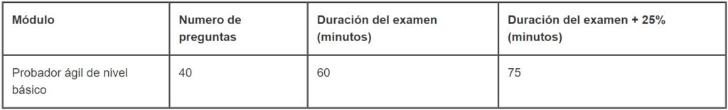 modulos y puntos examen agile